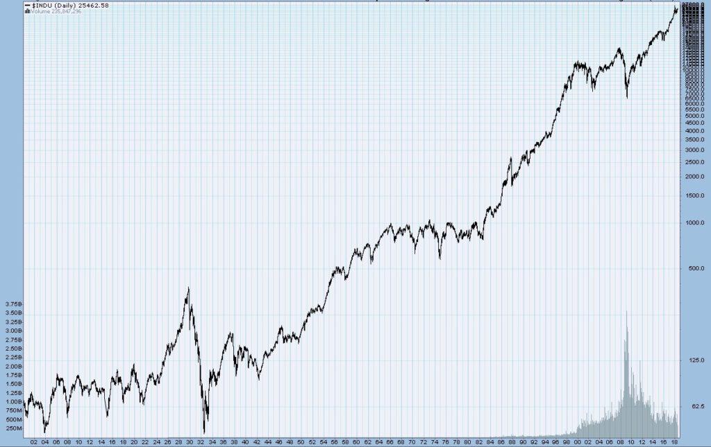 NYダウ超長期チャート