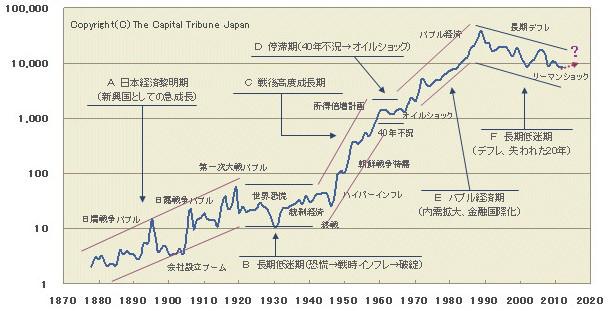 日経平均株価超長期チャート